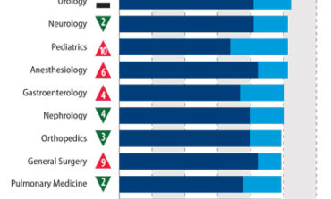 Report reveals severity of burnout by specialty