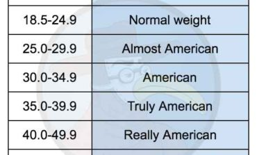 "BMI Classification Replaces Word ""Obesity"" with ""American"""