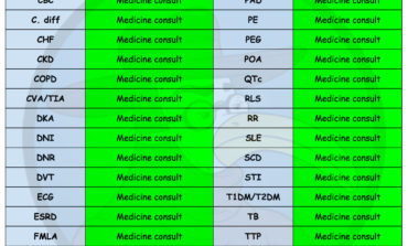 Ophtho's Guide to Internal Medicine Abbreviations